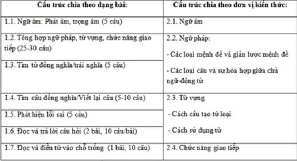 Cấu trúc đề thi tiếng Anh theo quy định